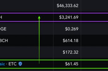Er der noget grundlag for disse Ethereum Classic -prisfremskrivninger