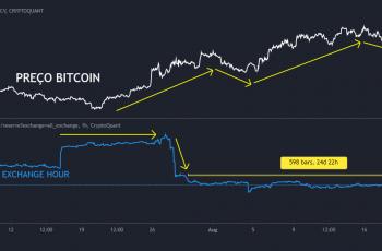 On-chain data tyder på, at bitcoin stadig er billig
