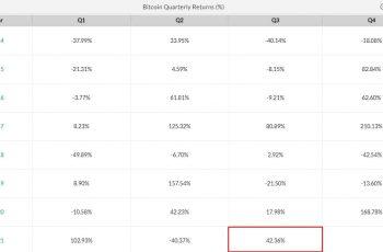 Bitcoin kvartalsvis lukning fra 2014 til 2021