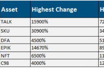 Huobi: NFT-tegnebogstøttet TALK-pris hopper 15.900% under 3. primepool-begivenhed