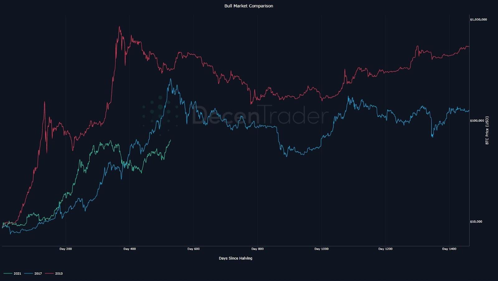Bitcoin (BTC) cykler forlænges