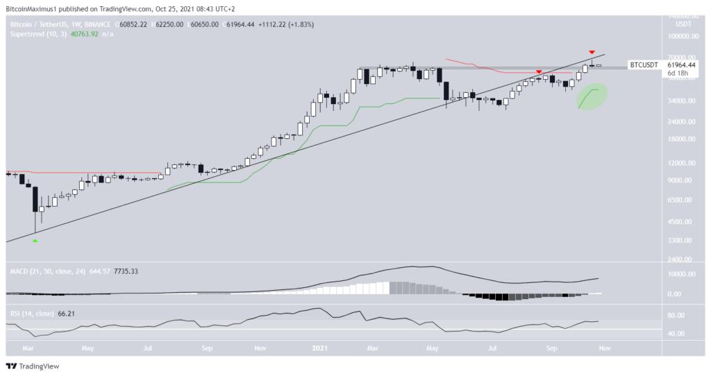 Bitcoin (BTC) stiger igen efter weekendens fald